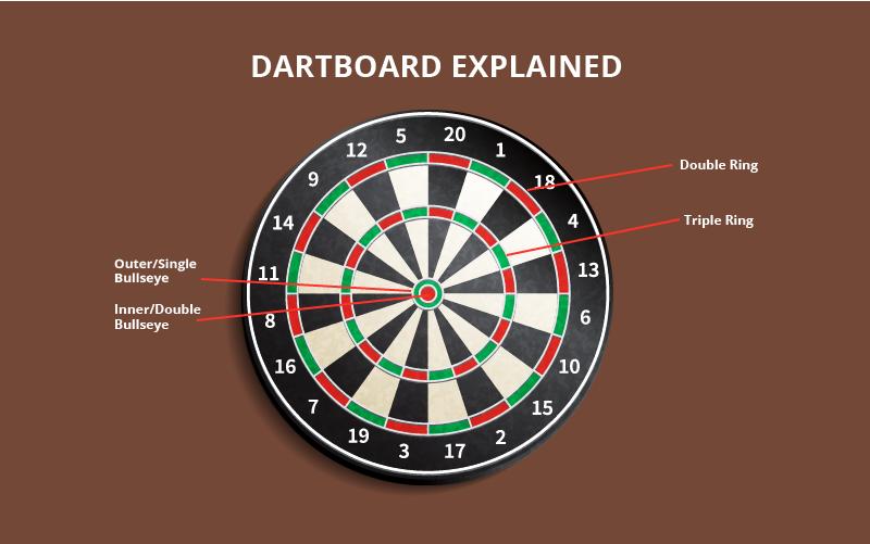 dartboard explained