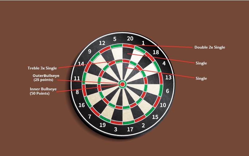 dart scoring explained
