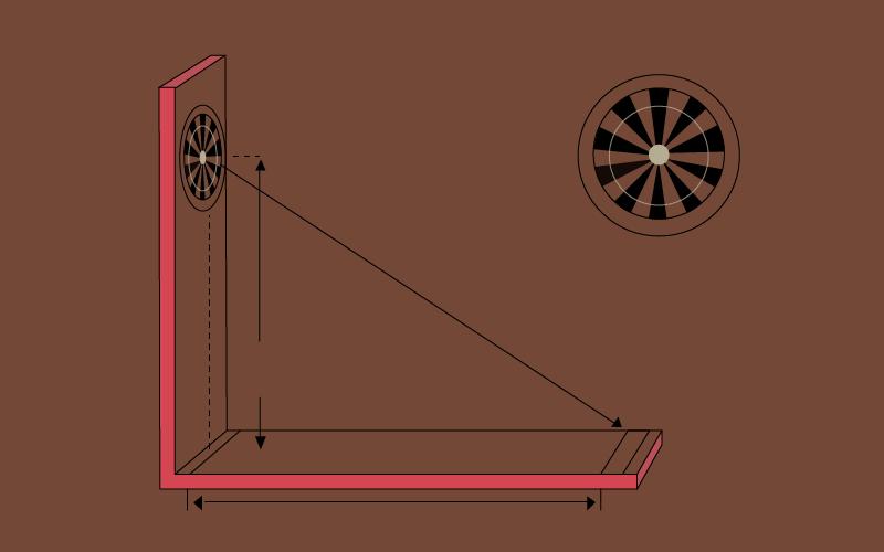 Distance from the bullseye